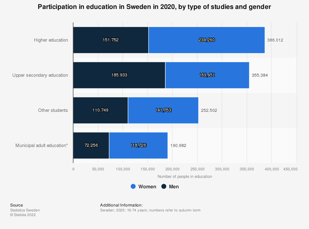 Statistic: Participation in education in Sweden in 2018, by type of studies and gender | Statista