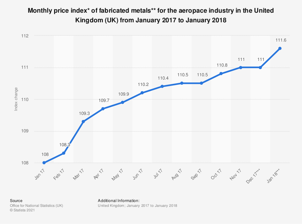 Statistic: Monthly price index* of fabricated metals** for the aeropace industry in the United Kingdom (UK) from January 2017 to January 2018 | Statista