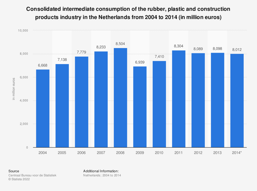 Statistic: Consolidated intermediate consumption of the rubber, plastic and construction products industry in the Netherlands from 2004 to 2014 (in million euros) | Statista