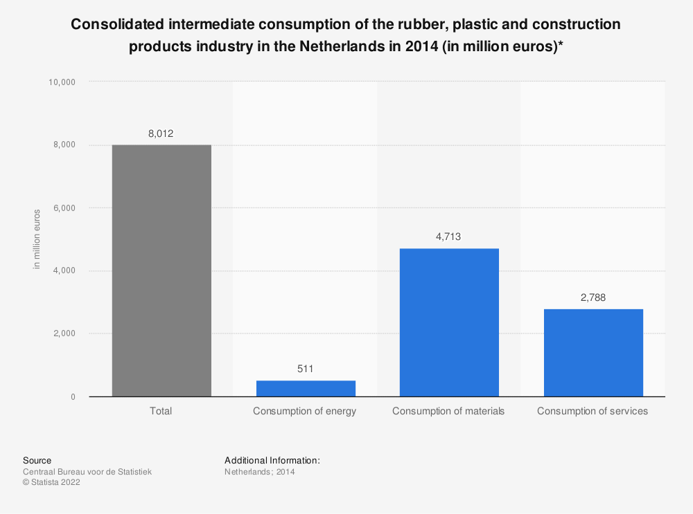 Statistic: Consolidated intermediate consumption of the rubber, plastic and construction products industry in the Netherlands in 2014 (in million euros)* | Statista