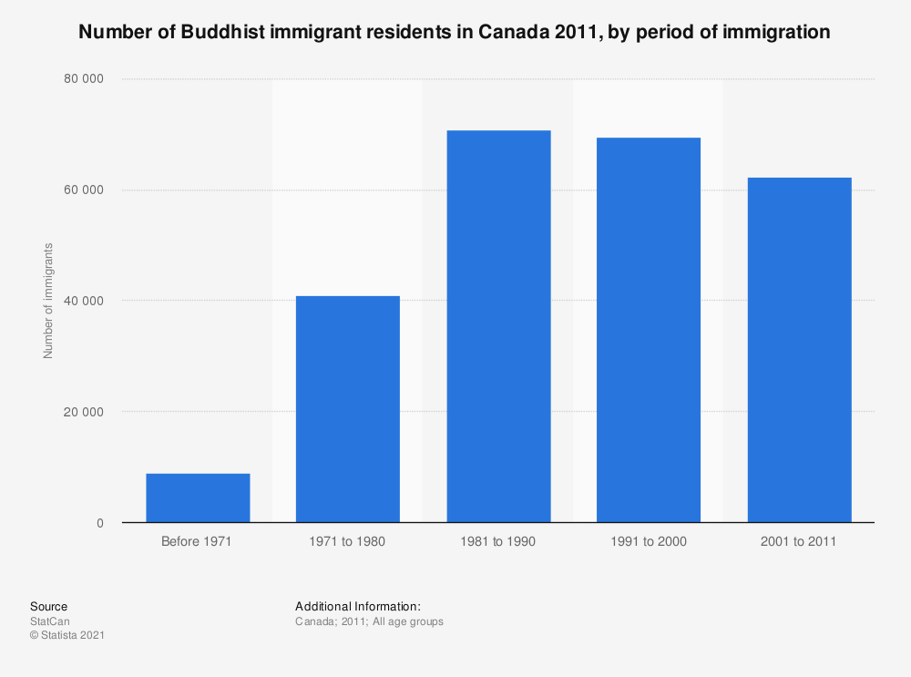 Statistic: Number of Buddhist immigrant residents in Canada 2011, by period of immigration | Statista