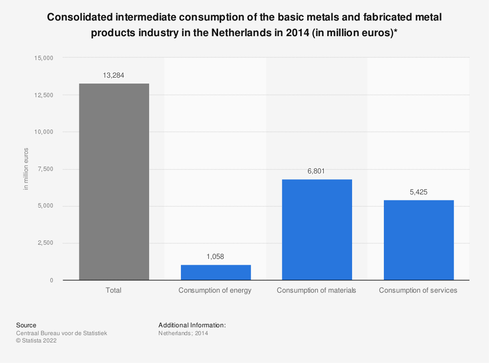 Statistic: Consolidated intermediate consumption of the basic metals and fabricated metal products industry in the Netherlands in 2014 (in million euros)*   Statista