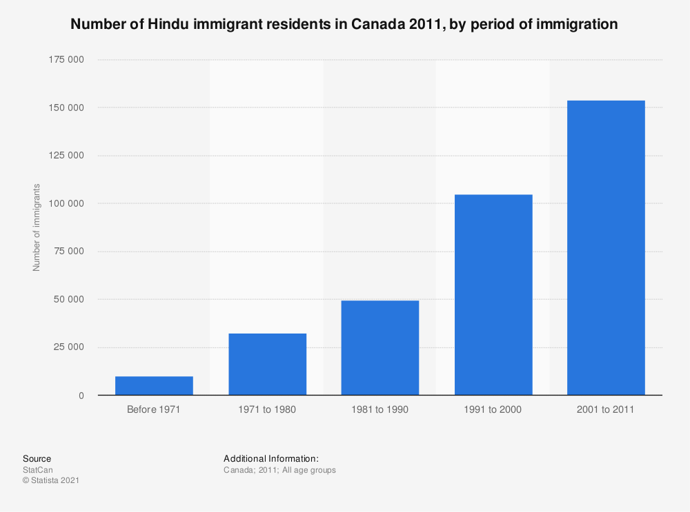 Statistic: Number of Hindu immigrant residents in Canada 2011, by period of immigration | Statista