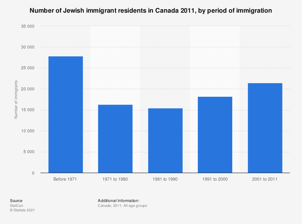 Statistic: Number of Jewish immigrant residents in Canada 2011, by period of immigration | Statista