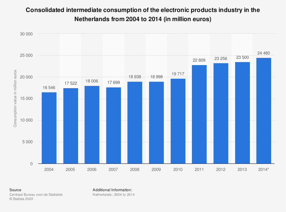 Statistic: Consolidated intermediate consumption of the electronic products industry in the Netherlands from 2004 to 2014 (in million euros) | Statista
