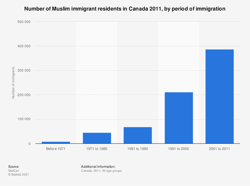 Statistic: Number of Muslim immigrant residents in Canada 2011, by period of immigration | Statista