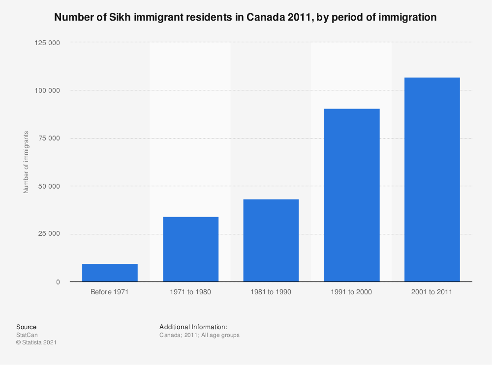 Statistic: Number of Sikh immigrant residents in Canada 2011, by period of immigration | Statista