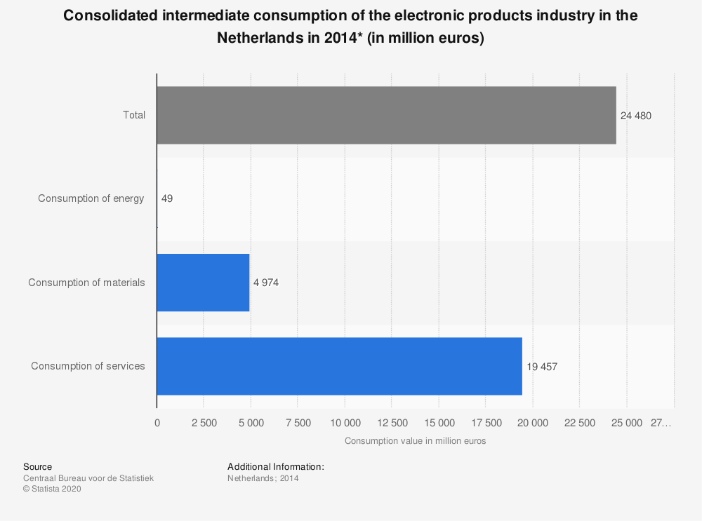 Statistic: Consolidated intermediate consumption of the electronic products industry in the Netherlands in 2014* (in million euros) | Statista
