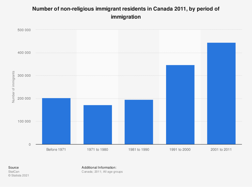 Statistic: Number of non-religious immigrant residents in Canada 2011, by period of immigration | Statista