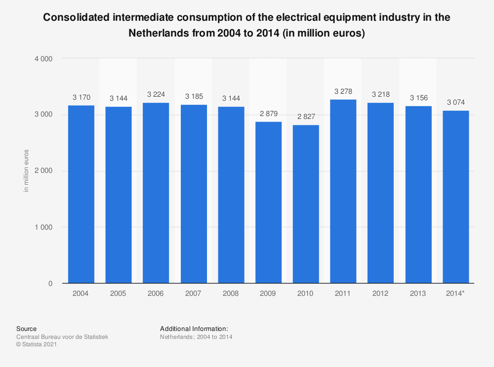 Statistic: Consolidated intermediate consumption of the electrical equipment industry in the Netherlands from 2004 to 2014 (in million euros) | Statista