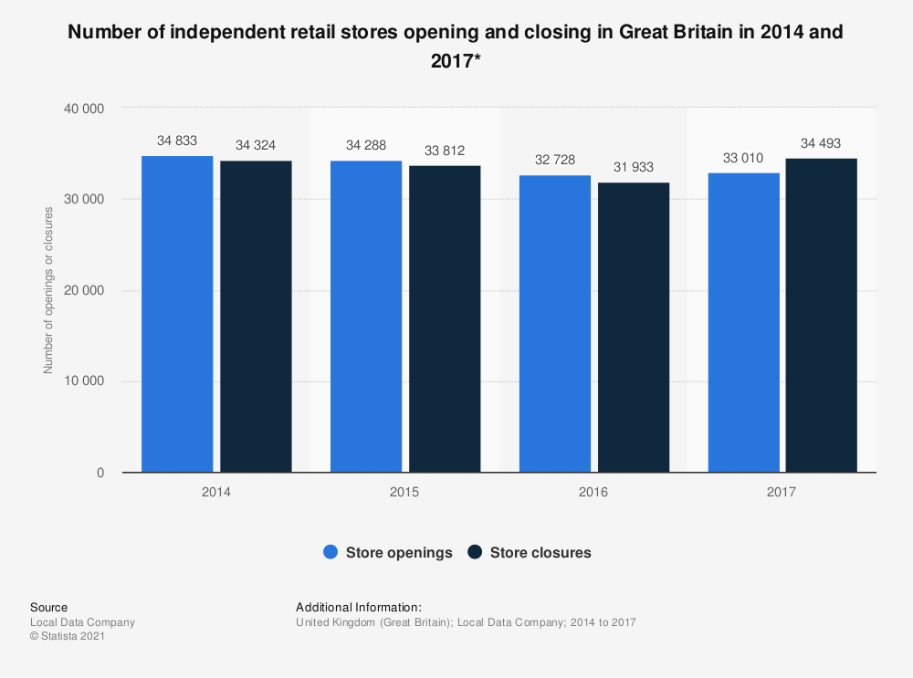 Statistic: Number of independent retail stores opening and closing in Great Britain in 2014 and 2017* | Statista