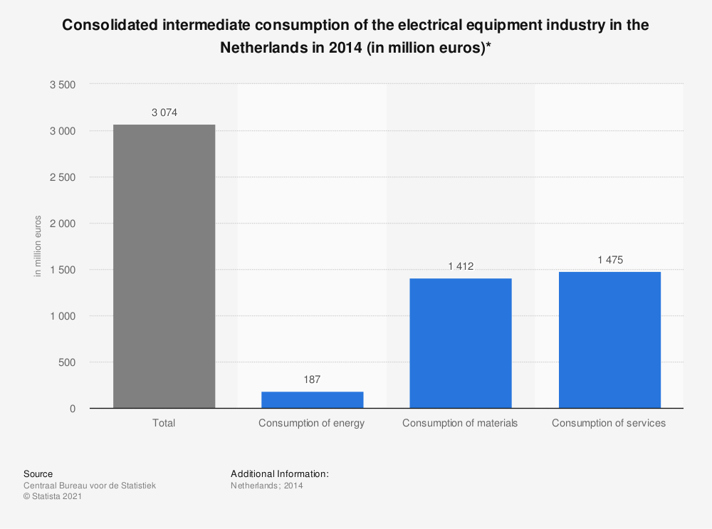 Statistic: Consolidated intermediate consumption of the electrical equipment industry in the Netherlands in 2014 (in million euros)* | Statista