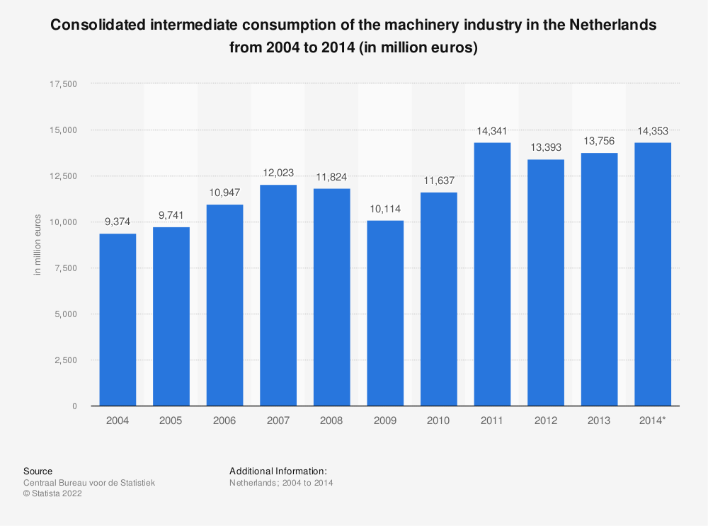Statistic: Consolidated intermediate consumption of the machinery industry in the Netherlands from 2004 to 2014 (in million euros) | Statista