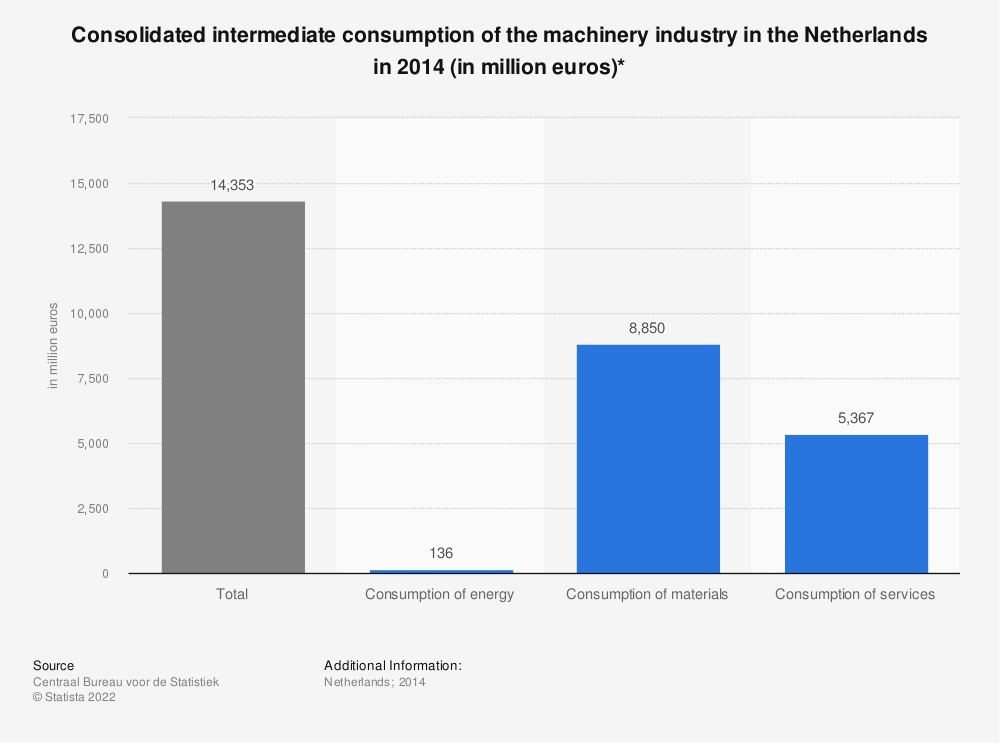 Statistic: Consolidated intermediate consumption of the machinery industry in the Netherlands in 2014 (in million euros)* | Statista