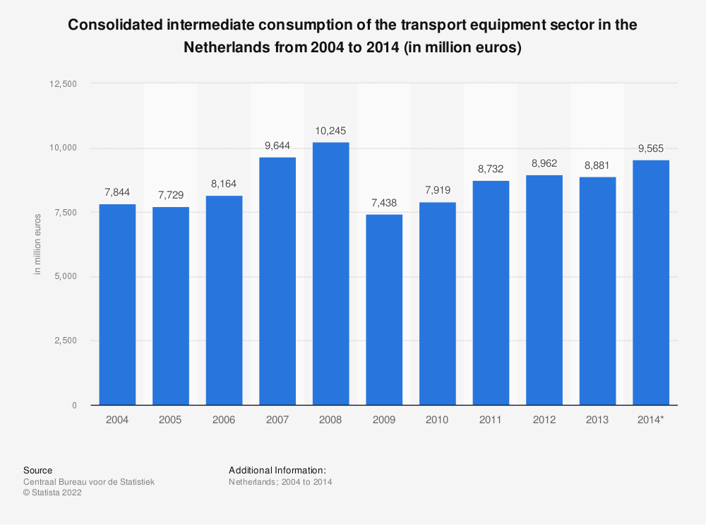 Statistic: Consolidated intermediate consumption of the transport equipment sector in the Netherlands from 2004 to 2014 (in million euros) | Statista