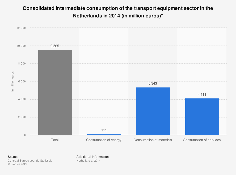 Statistic: Consolidated intermediate consumption of the transport equipment sector in the Netherlands in 2014 (in million euros)* | Statista