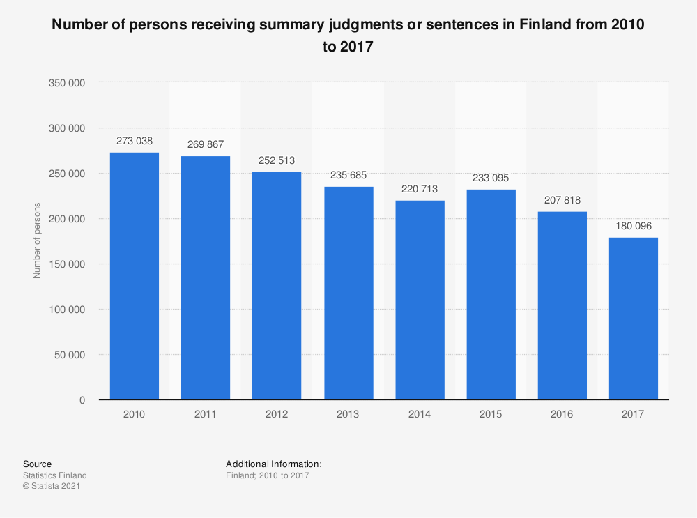 Statistic: Number of persons receiving summary judgments or sentences in Finland from 2010 to 2017 | Statista