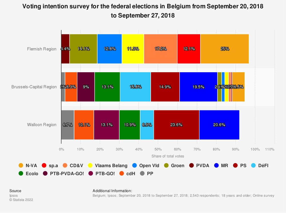 Statistic: Voting intention survey for the federal elections in Belgium from September 20, 2018 to September 27, 2018 | Statista