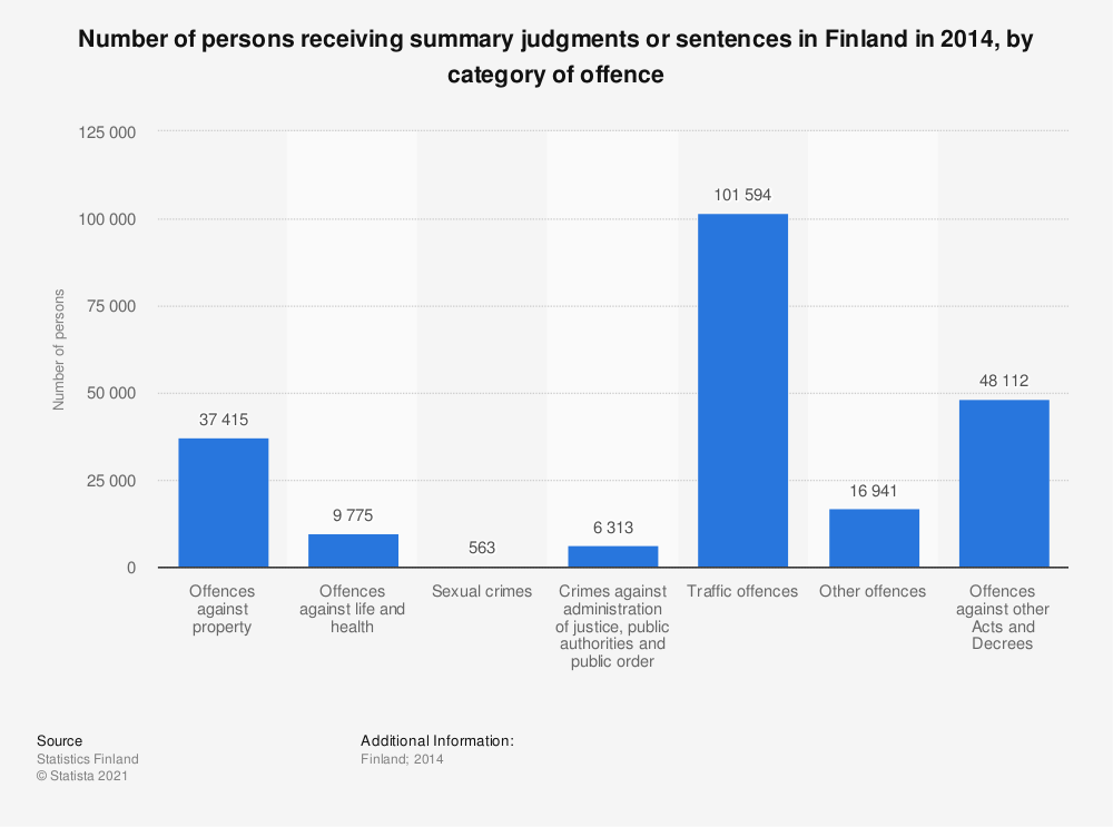 Statistic: Number of persons receiving summary judgments or sentences in Finland in 2014, by category of offence | Statista