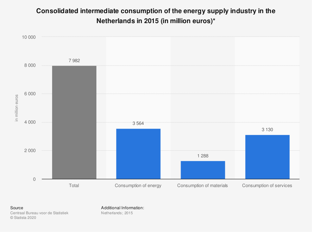 Statistic: Consolidated intermediate consumption of the energy supply industry in the Netherlands in 2015 (in million euros)* | Statista