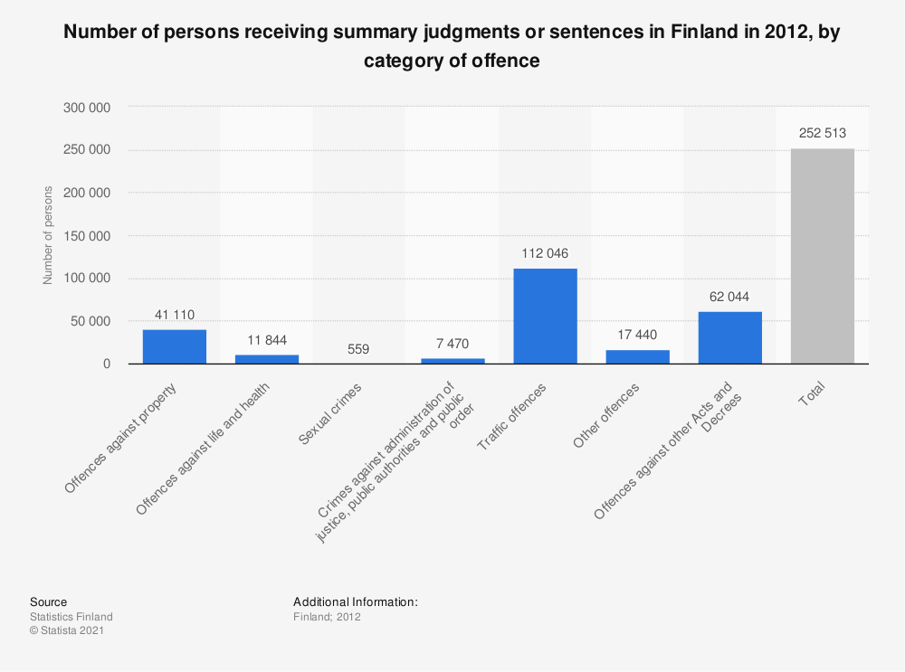Statistic: Number of persons receiving summary judgments or sentences in Finland in 2012, by category of offence | Statista