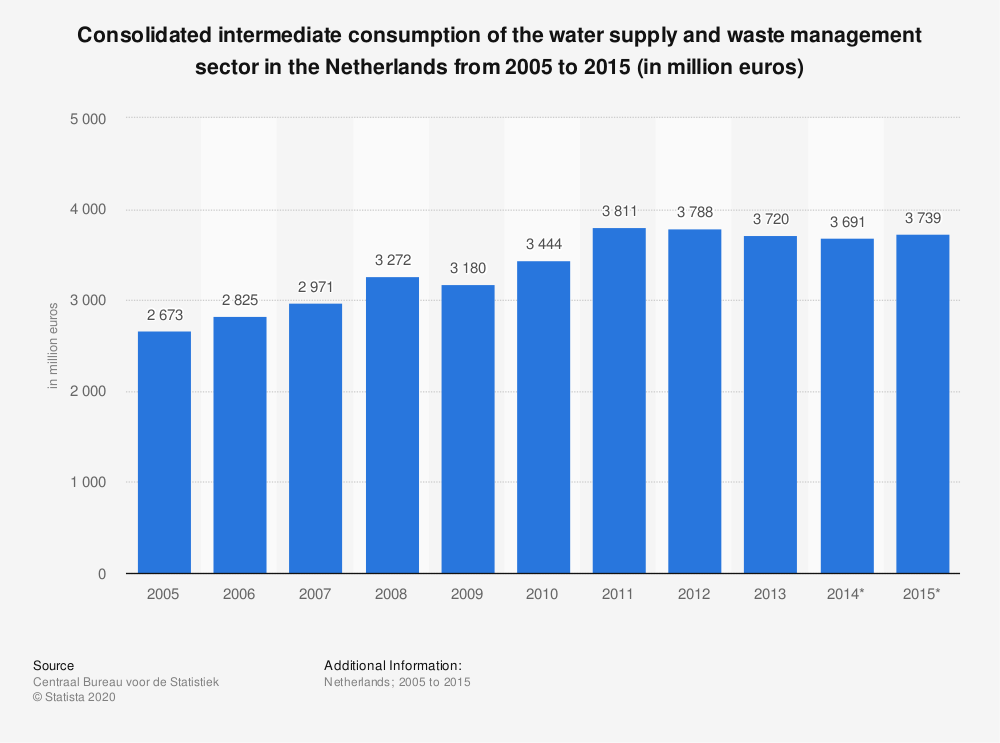 Statistic: Consolidated intermediate consumption of the water supply and waste management sector in the Netherlands from 2005 to 2015 (in million euros) | Statista