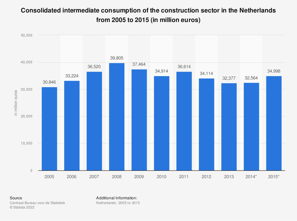 Statistic: Consolidated intermediate consumption of the construction sector in the Netherlands from 2005 to 2015 (in million euros) | Statista