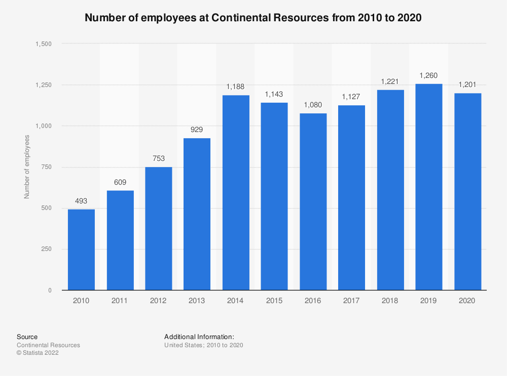 Statistic: Number of employees at Continental Resources from 2010 to 2018 | Statista