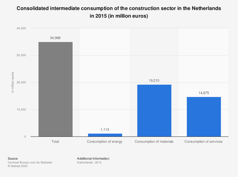 Statistic: Consolidated intermediate consumption of the construction sector in the Netherlands in 2015 (in million euros)* | Statista
