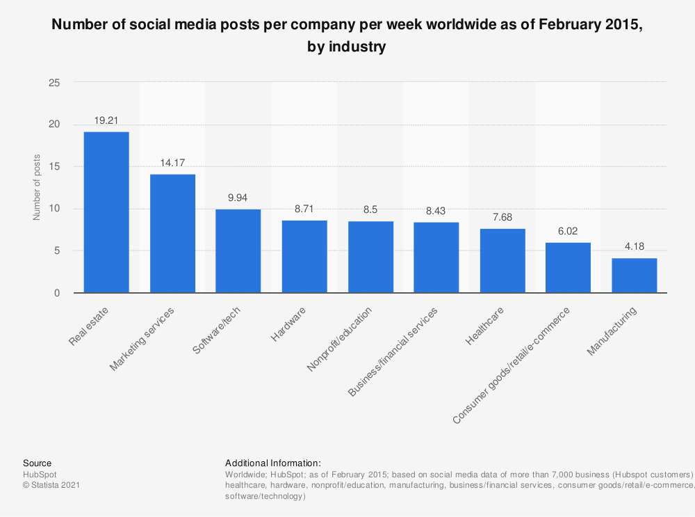 Statistic: Number of social media posts per company per week worldwide as of February 2015, by industry | Statista