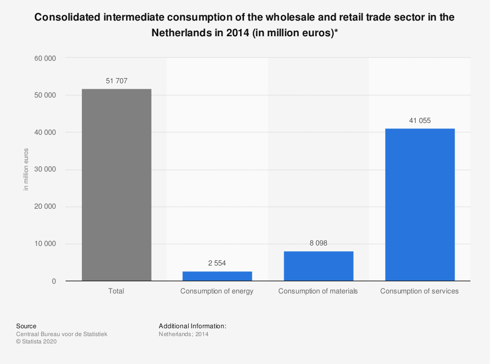 Statistic: Consolidated intermediate consumption of the wholesale and retail trade sector in the Netherlands in 2014 (in million euros)* | Statista