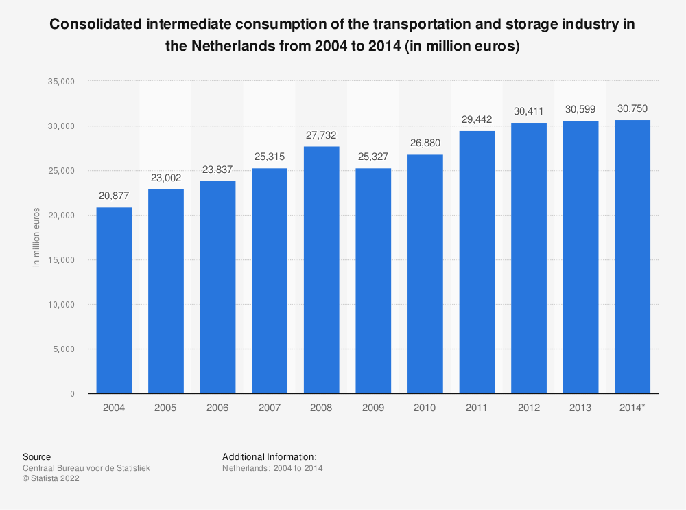 Statistic: Consolidated intermediate consumption of the transportation and storage industry in the Netherlands from 2004 to 2014 (in million euros) | Statista