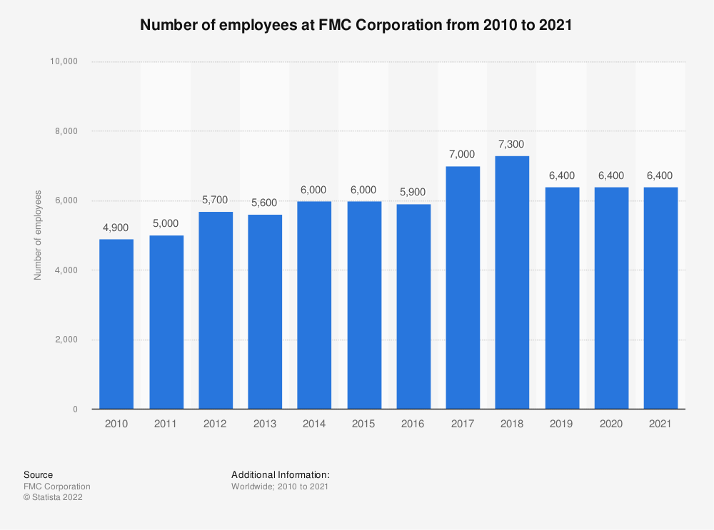 Statistic: Number of employees at FMC Corporation from 2010 to 2018 | Statista
