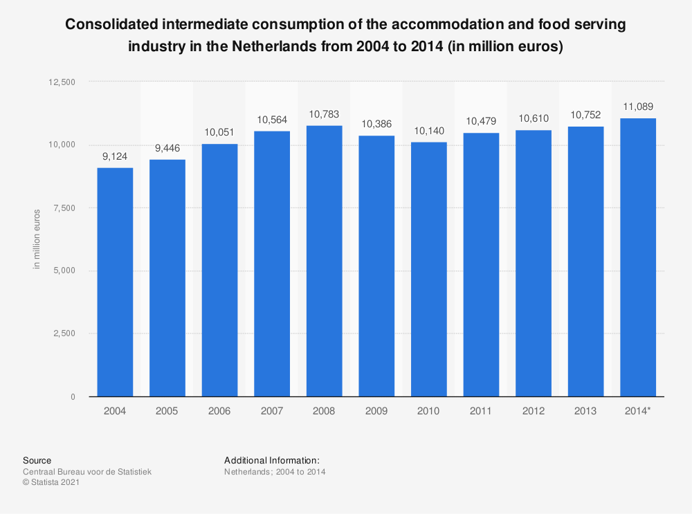 Statistic: Consolidated intermediate consumption of the accommodation and food serving industry in the Netherlands from 2004 to 2014 (in million euros)   Statista