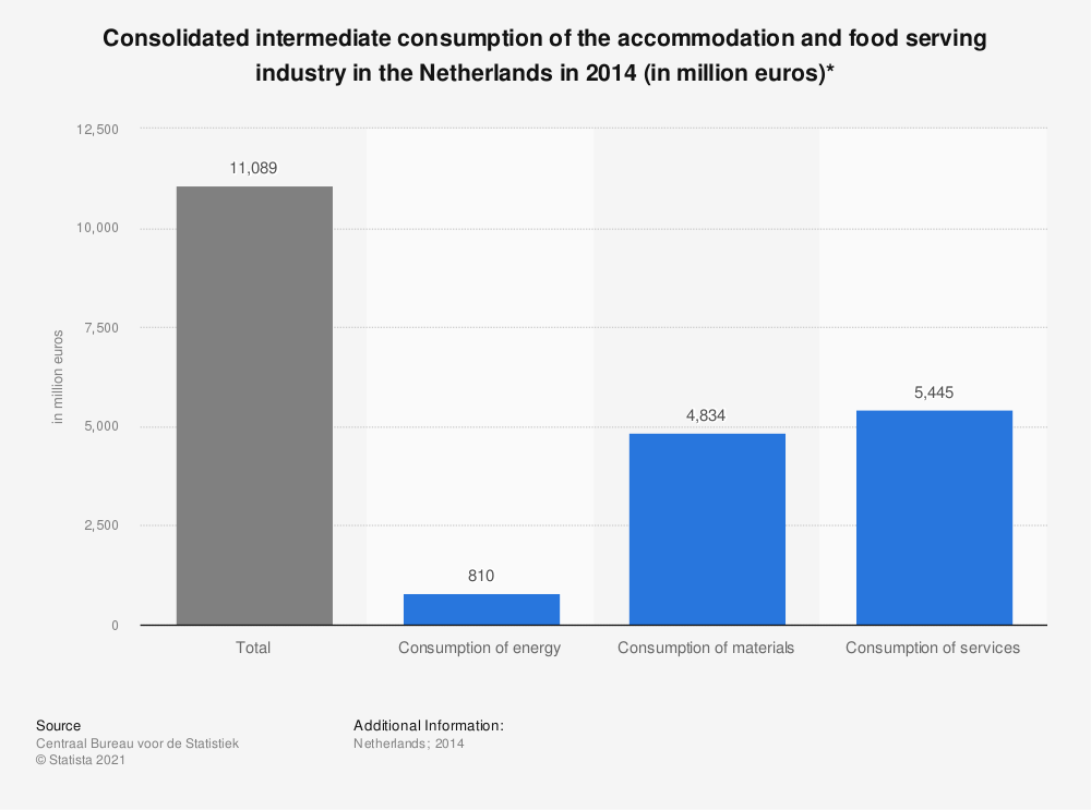 Statistic: Consolidated intermediate consumption of the accommodation and food serving industry in the Netherlands in 2014 (in million euros)* | Statista