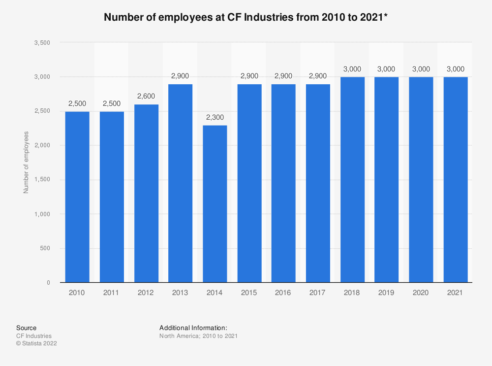 Statistic: Number of employees at CF Industries from 2010 to 2018* | Statista