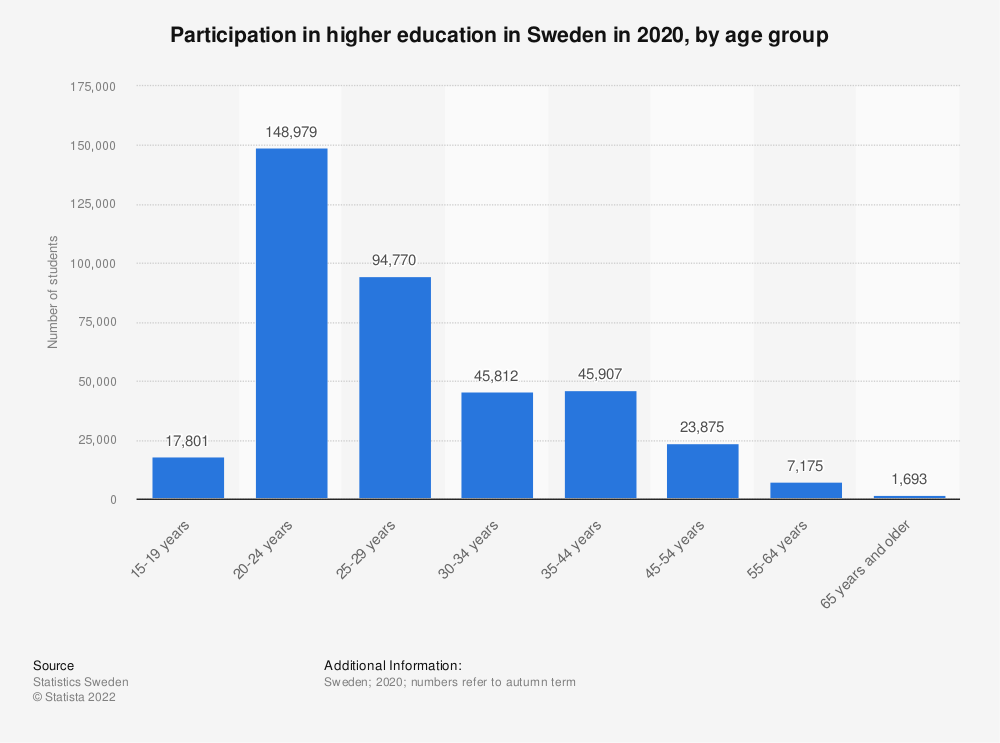 Statistic: Participation in higher education in Sweden in 2018, by age group | Statista