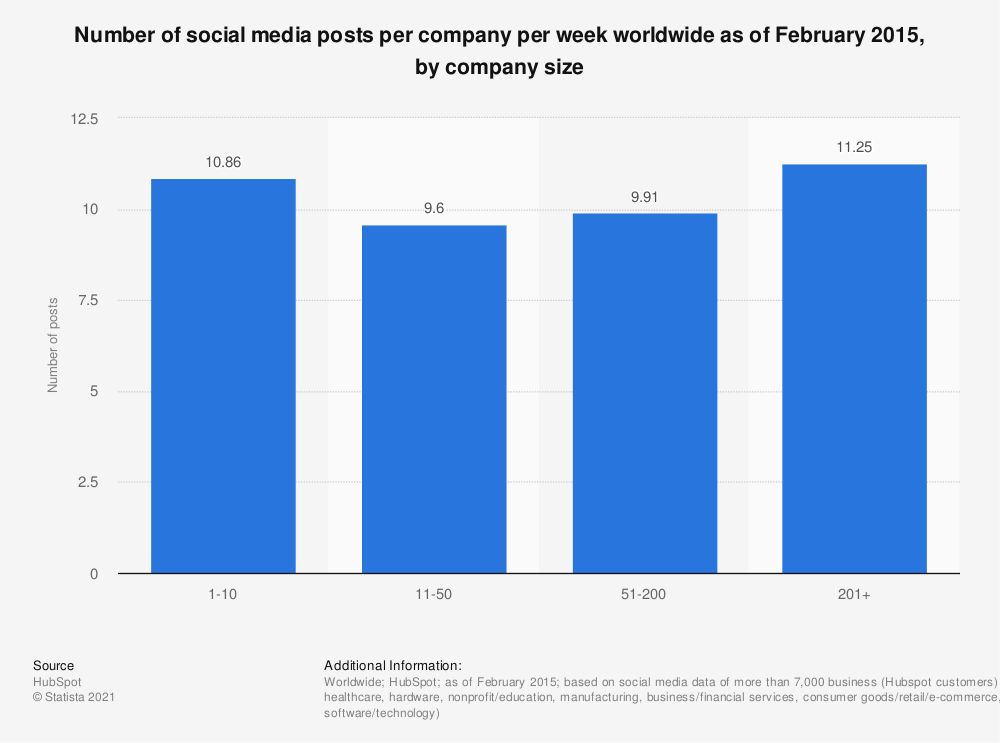Statistic: Number of social media posts per company per week worldwide as of February 2015, by company size | Statista