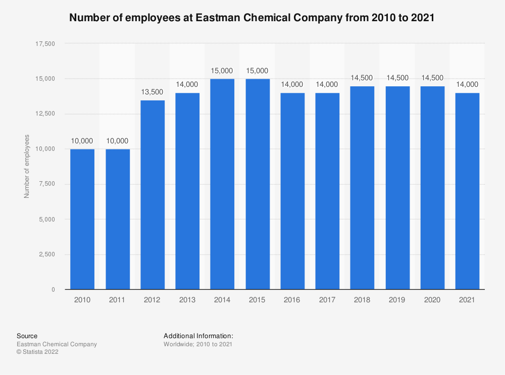 Statistic: Number of employees at Eastman Chemical Company from 2010 to 2018 | Statista