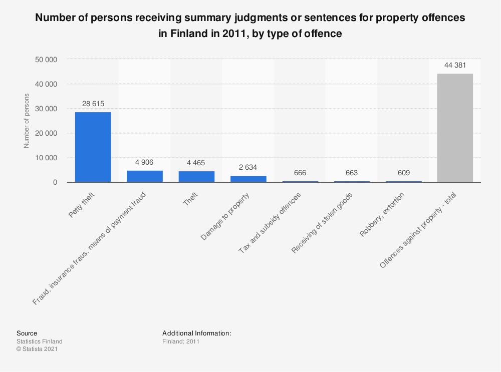 Statistic: Number of persons receiving summary judgments or sentences for property offences in Finland in 2011, by type of offence | Statista