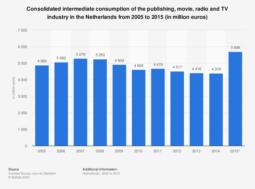 Statistic: Consolidated intermediate consumption of the publishing, movie, radio and TV industry in the Netherlands from 2005 to 2015 (in million euros)   Statista