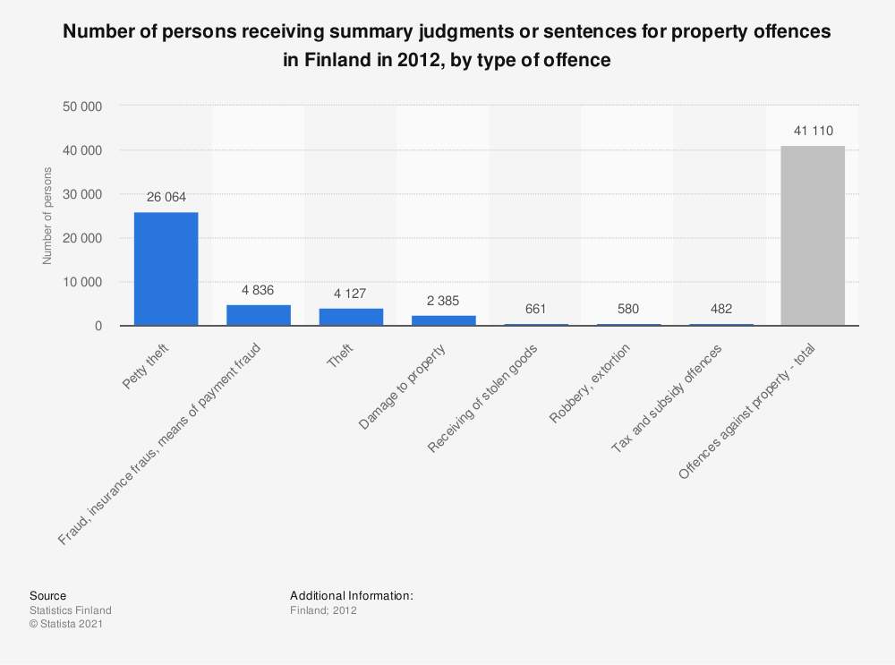 Statistic: Number of persons receiving summary judgments or sentences for property offences in Finland in 2012, by type of offence | Statista