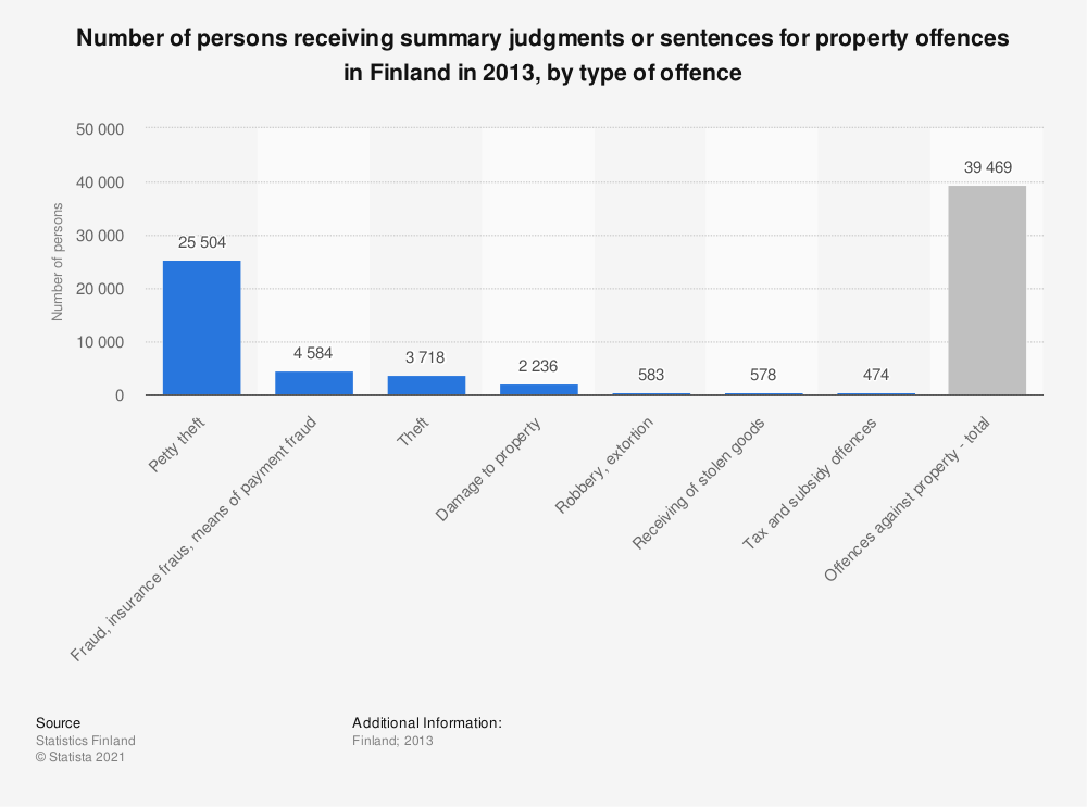 Statistic: Number of persons receiving summary judgments or sentences for property offences in Finland in 2013, by type of offence | Statista