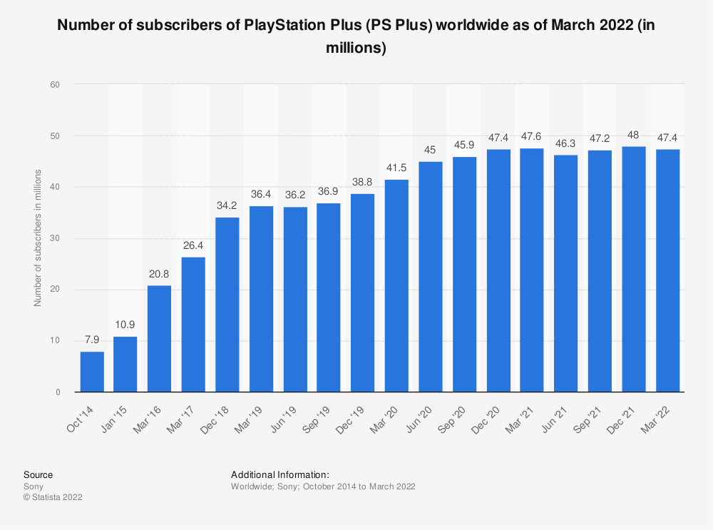 Statistic: Number of subscribers of PlayStation Plus (PS Plus) worldwide as of June 2021 (in millions) | Statista