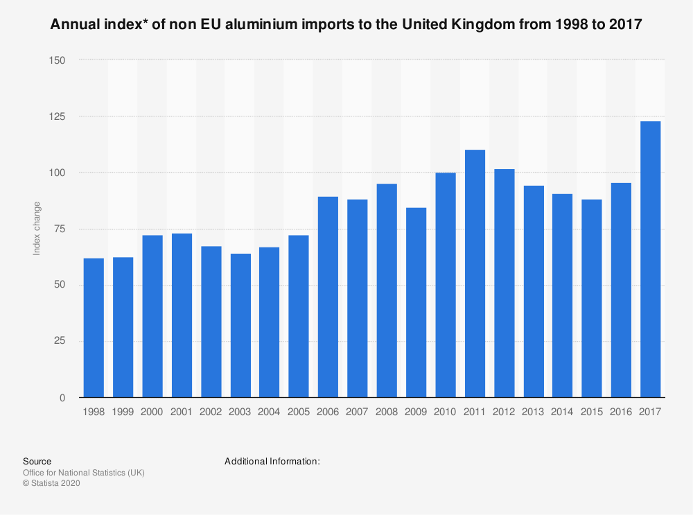 Statistic: Annual index* of non EU aluminium imports to the United Kingdom from 1998 to 2017 | Statista