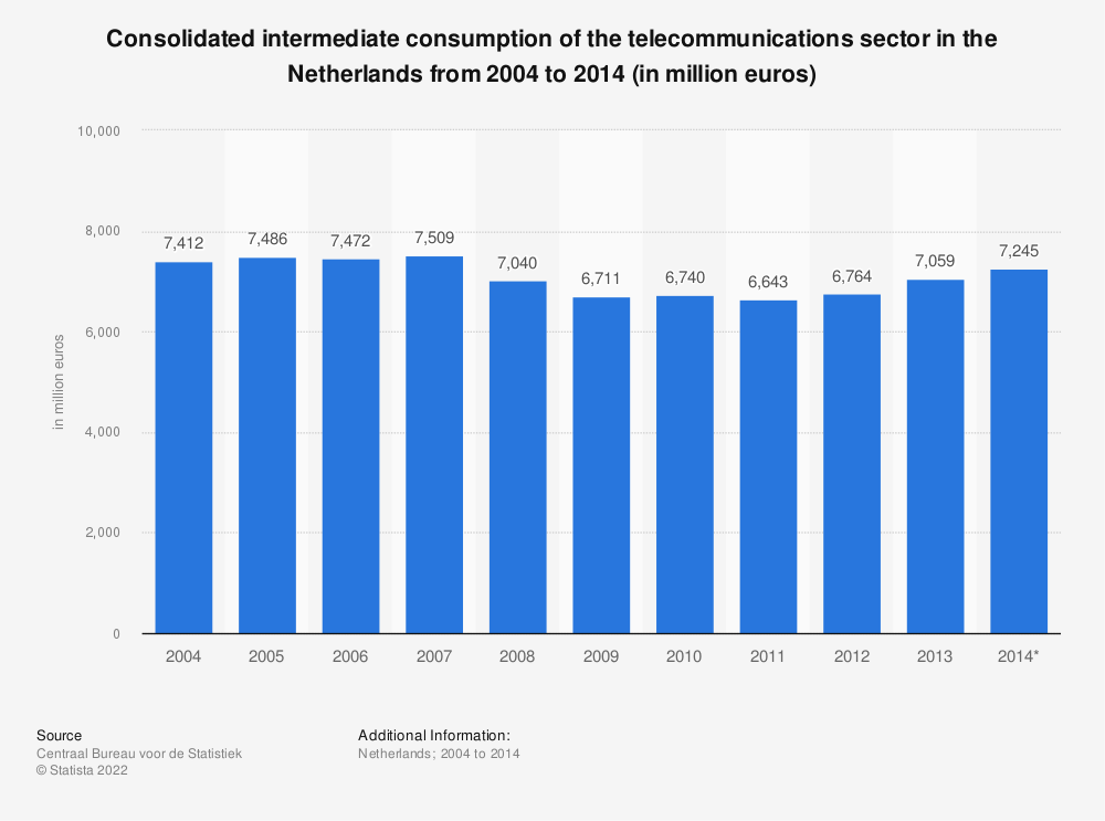 Statistic: Consolidated intermediate consumption of the telecommunications sector in the Netherlands from 2004 to 2014 (in million euros) | Statista