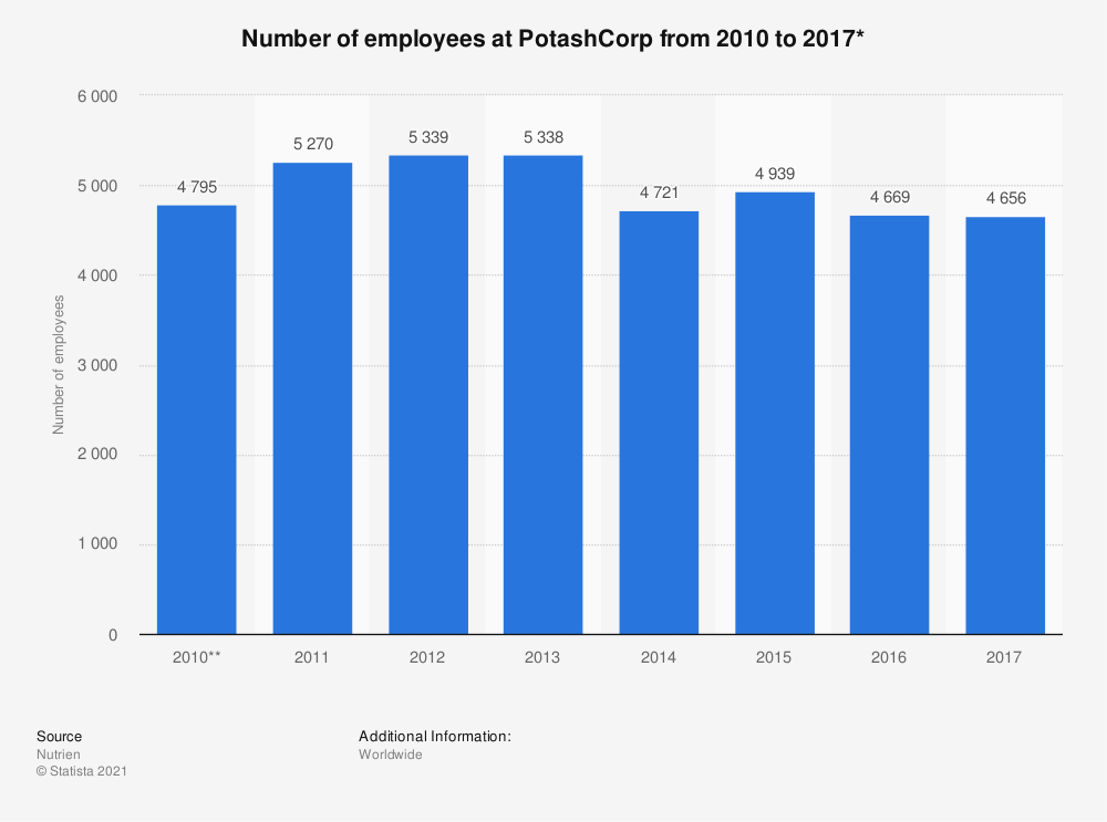 Statistic: Number of employees at PotashCorp from 2010 to 2017* | Statista