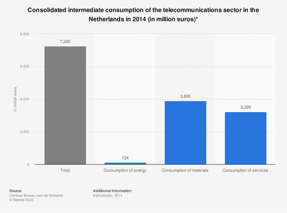 Statistic: Consolidated intermediate consumption of the telecommunications sector in the Netherlands in 2014 (in million euros)* | Statista