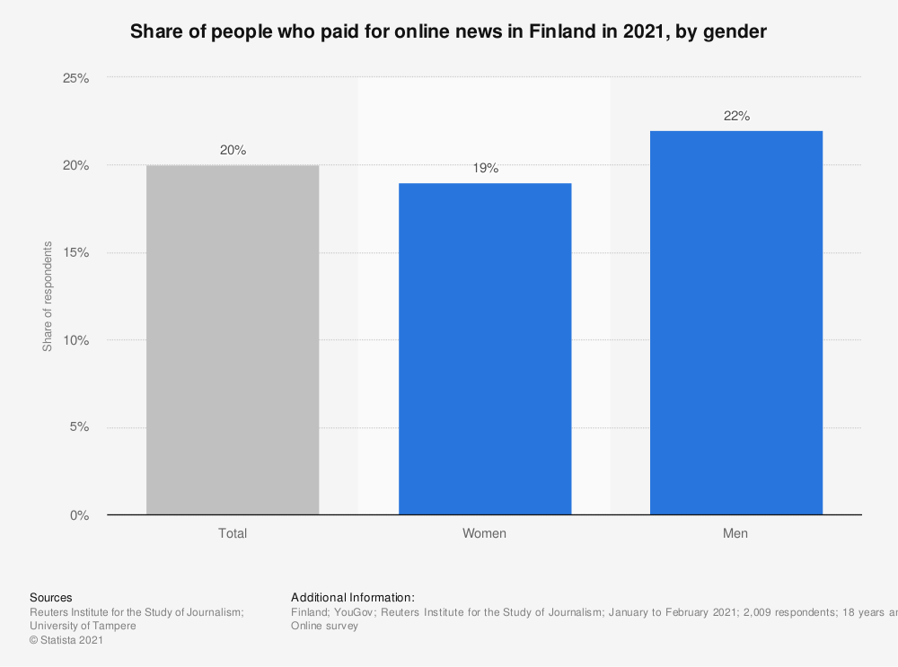 Statistic: Share of internet users who paid for online news in Finland in 2018, by gender | Statista