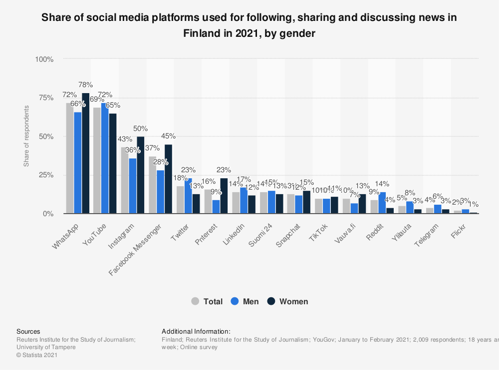 Statistic: Share of social media platforms used for following and sharing news in Finland in 2019, by gender | Statista